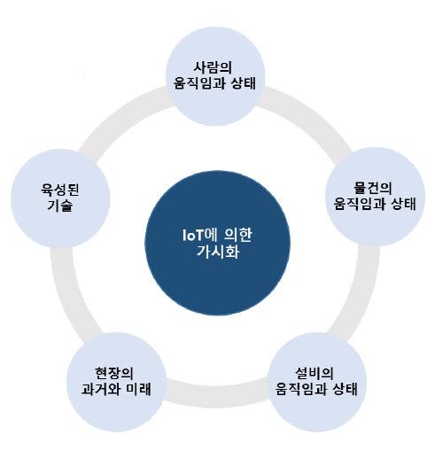 사본 -IoT-컨설팅-소개서_r2-1-6