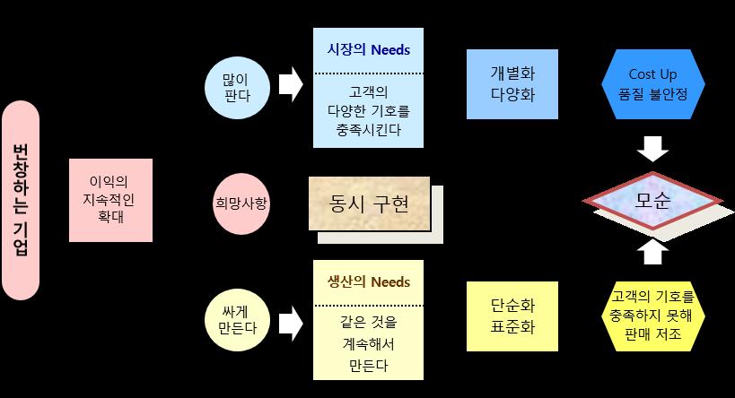 도표1:VRP은 시장의 NEEDS와 생산의 NEEDS 사이에 존재하는 모순을 해결하는 것