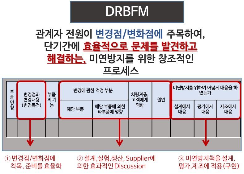 DRBFM