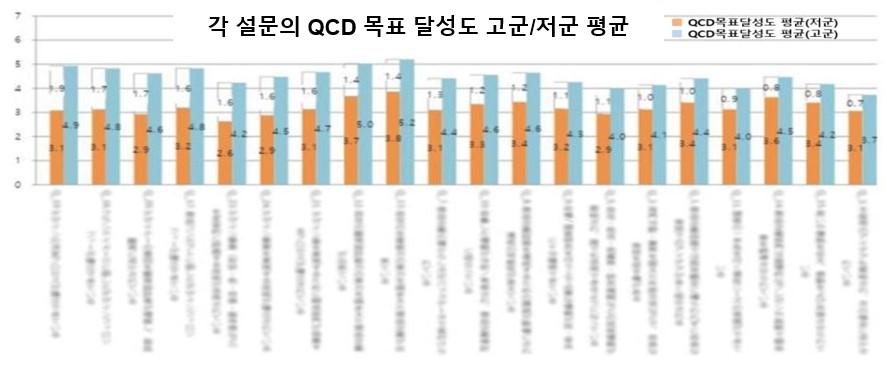 각설문의 QCD 목표