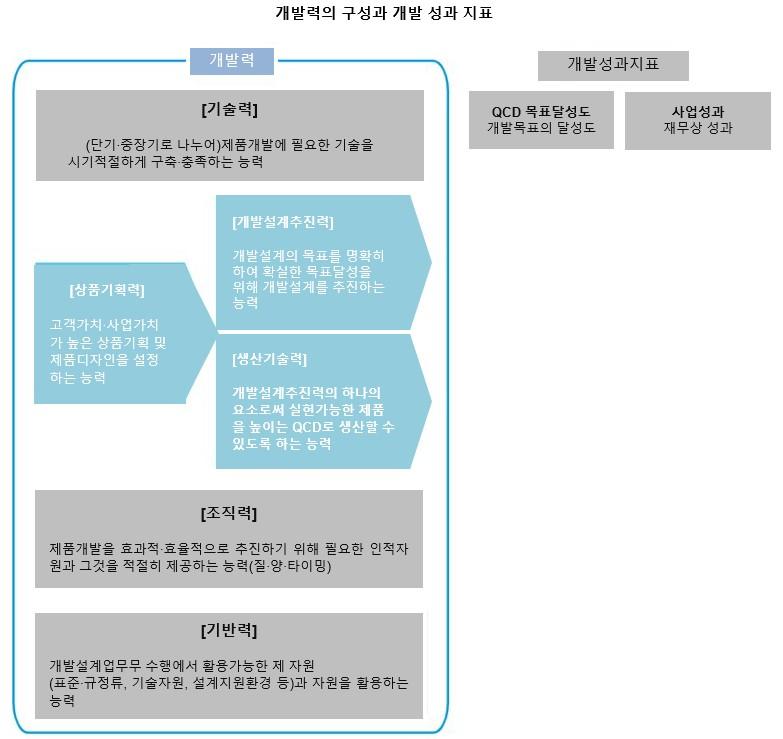 개발력 구성과 개발성과 지표