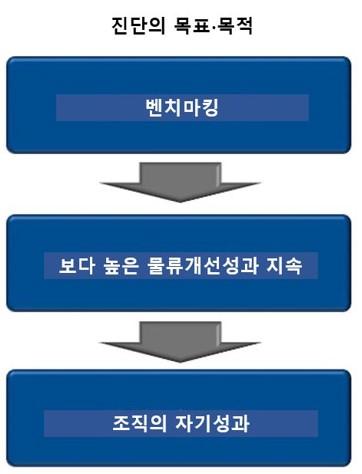 로지스틱스 성숙도 진단