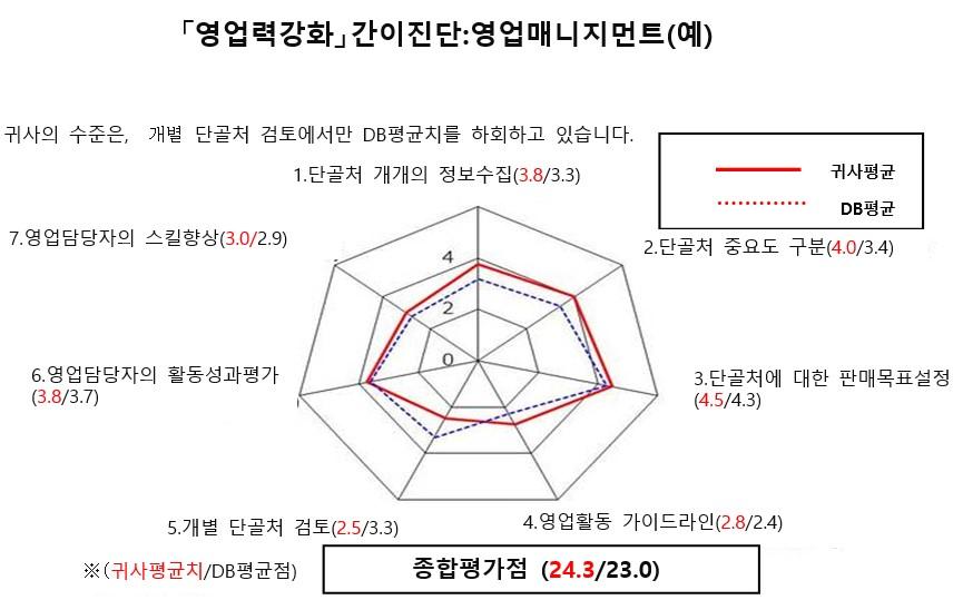 영업진단아웃풋1