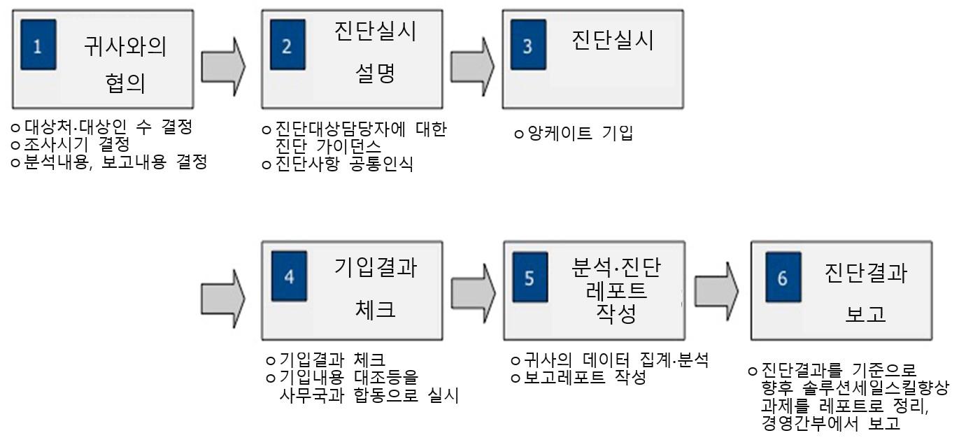 영업진단 방법