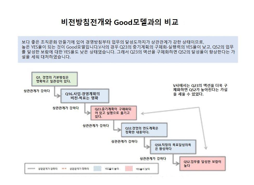 조직문화 아웃풋2