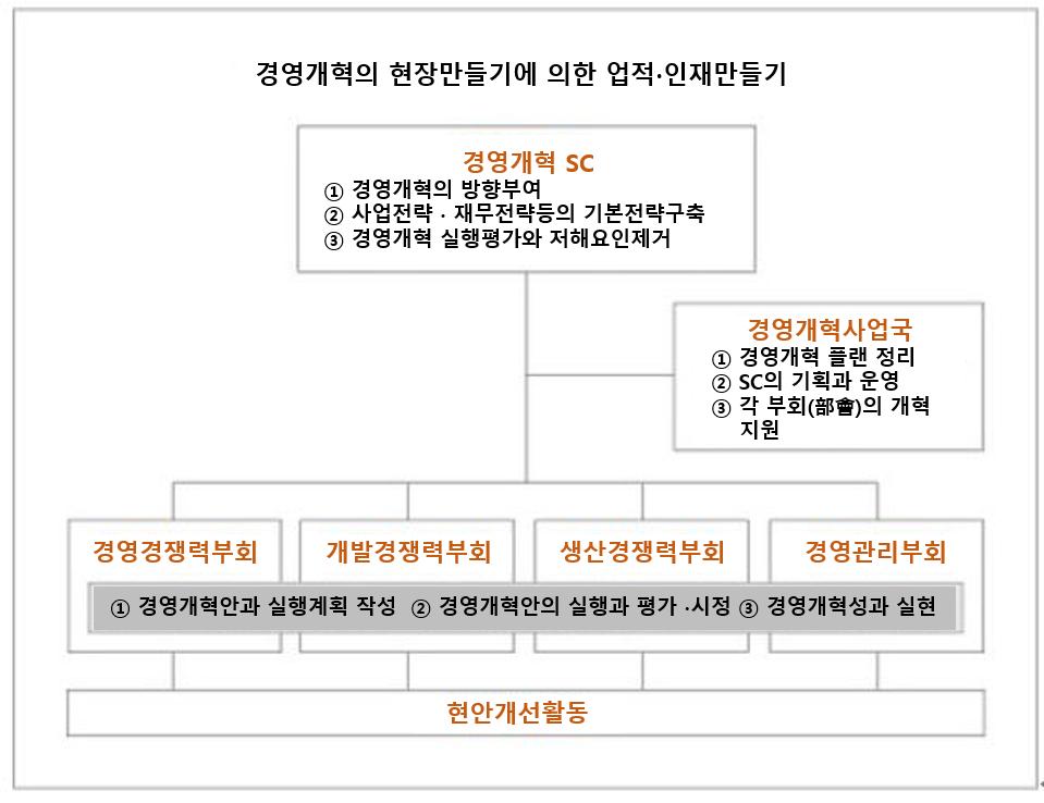 11회 경영개혁