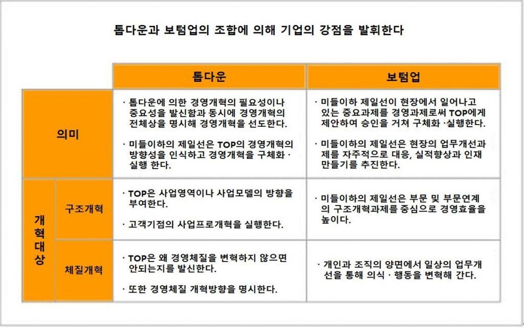 7회 경영개혁