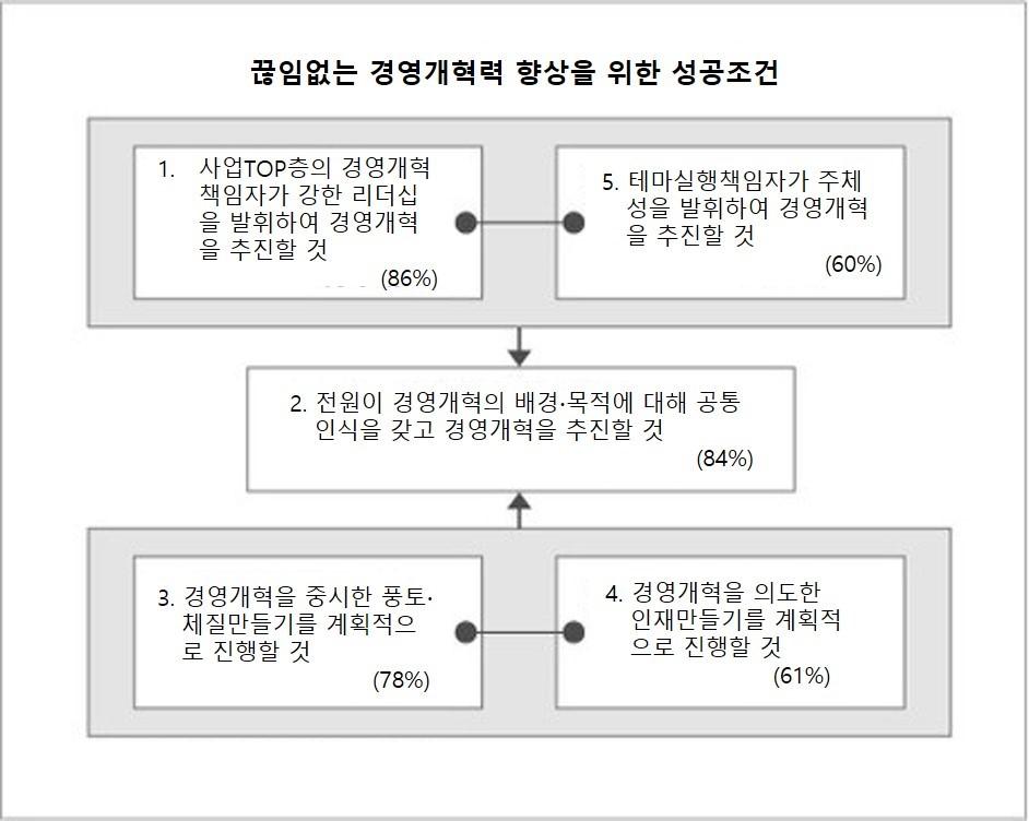 13 경영개혁