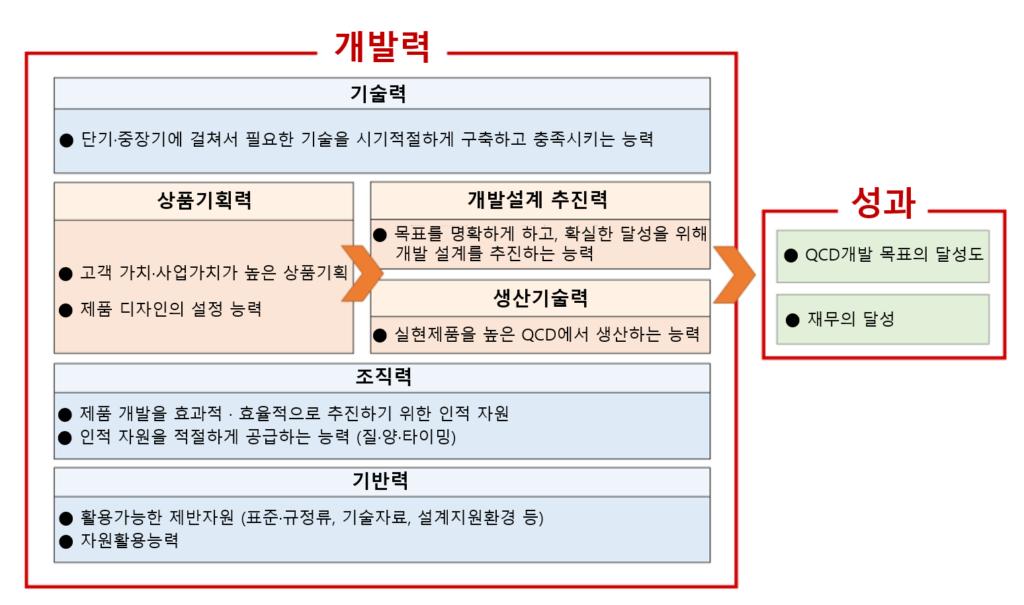 개발력 강화 컨설팅 그림