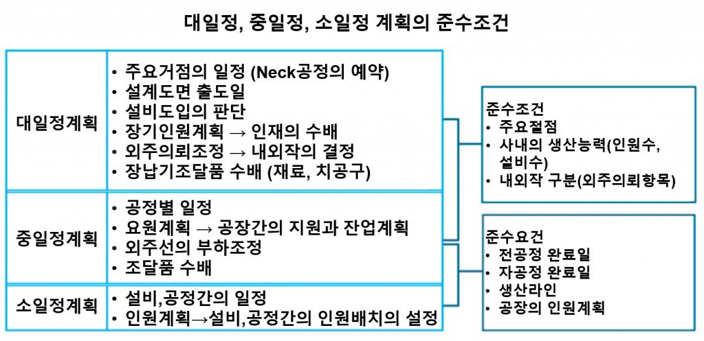 49회 계획간의 일관성