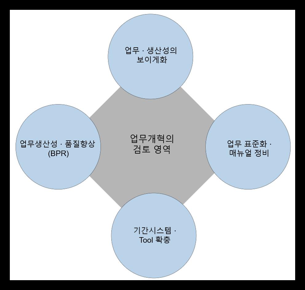 업무개혁컨설팅