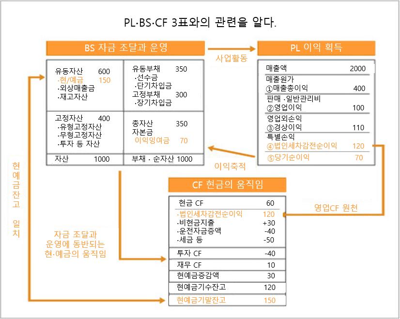 경영개혁 18