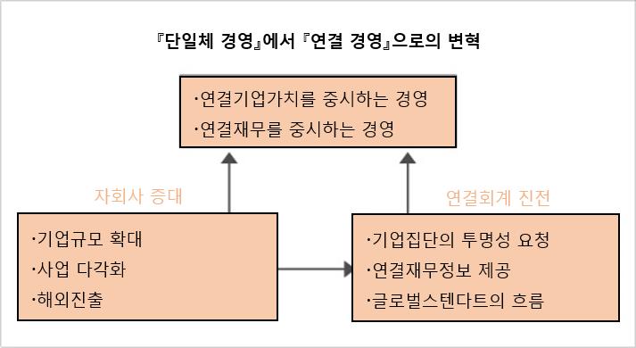 경영개혁 21 1