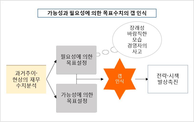 경영개혁 26회