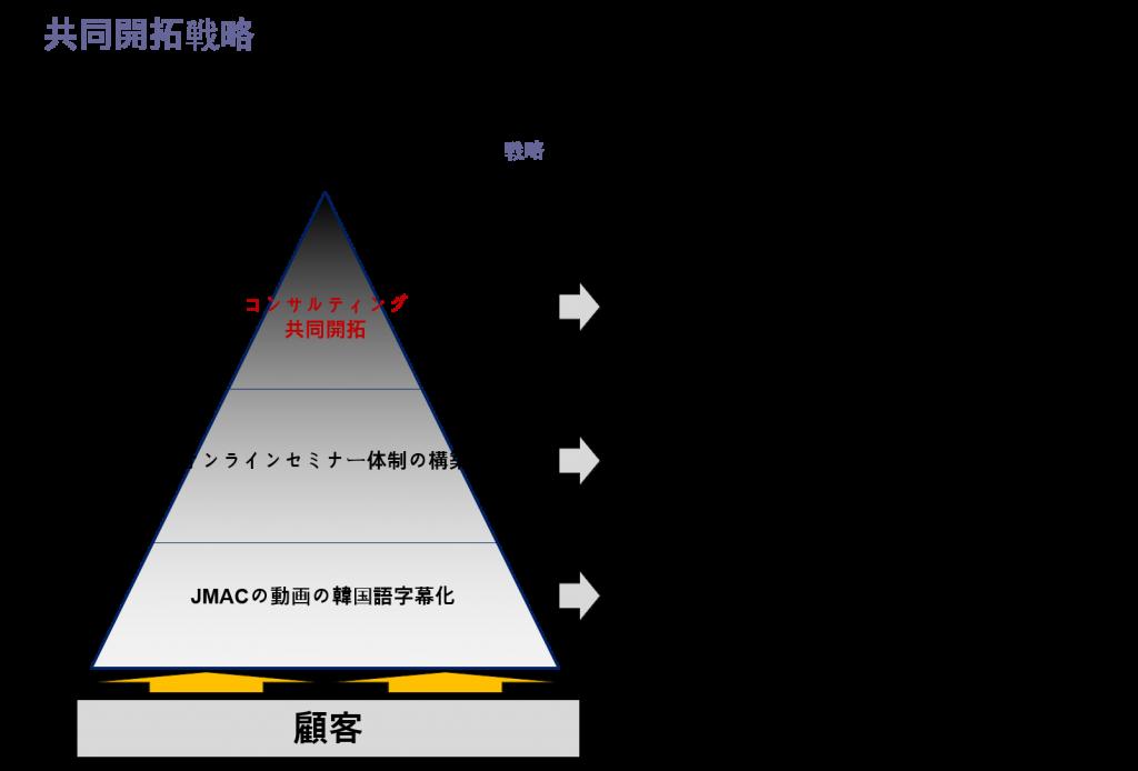 전략 이미지