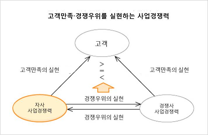 경영개혁 30회1