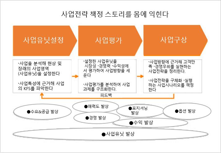 34회 경영개혁 그림